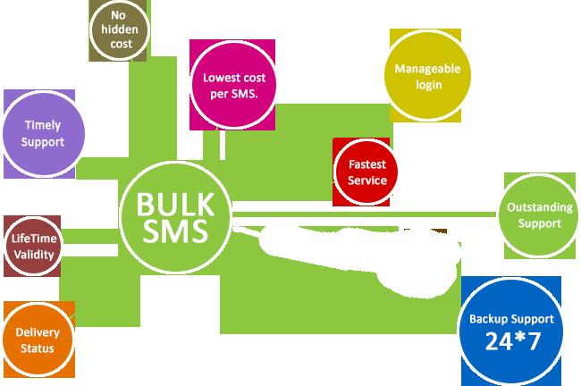 Bulk SMS - Skydot Infotech